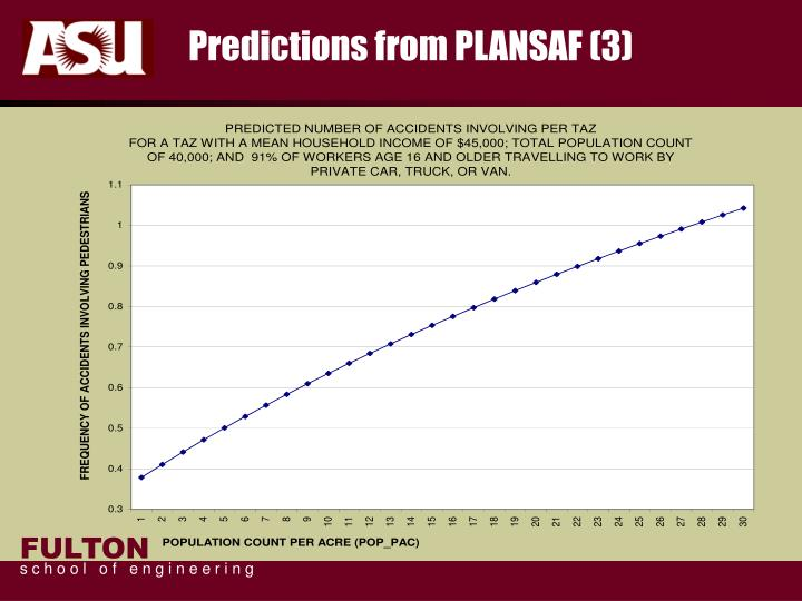 Predictions from PLANSAF (3)