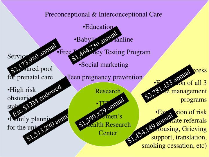 Preconceptional & Interconceptional Care