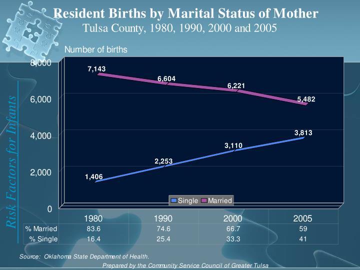 Risk Factors for Infants