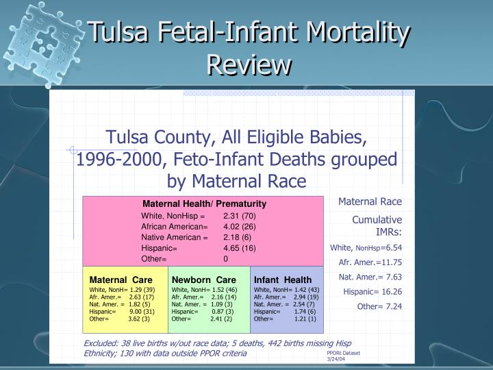 Tulsa Fetal-Infant Mortality Review