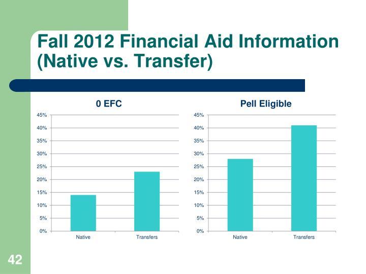 Fall 2012 Financial Aid Information