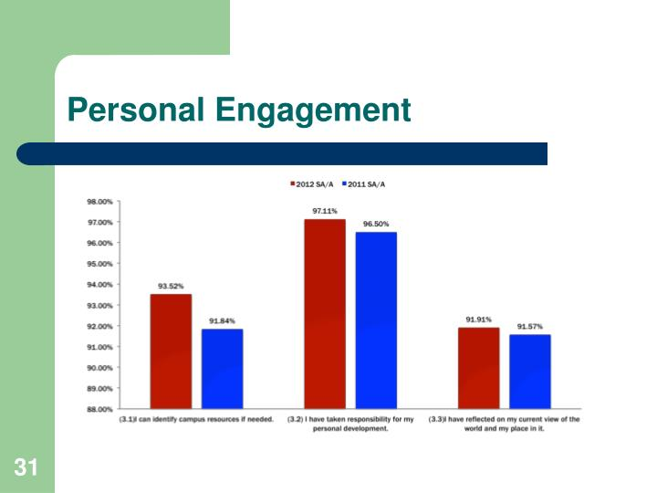 Personal Engagement