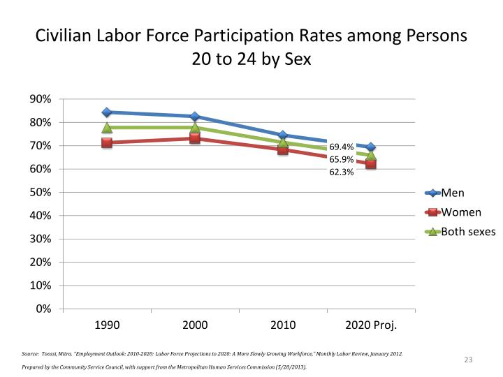 Civilian Labor Force Participation Rates among Persons 20 to 24 by Sex