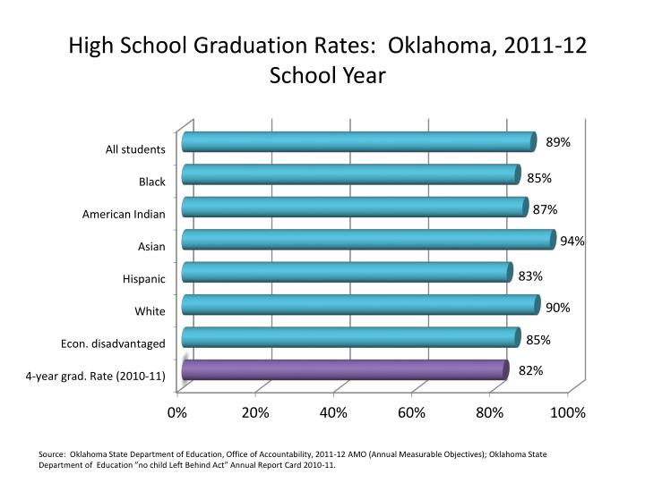 High School Graduation Rates:  Oklahoma, 2011-12 School Year