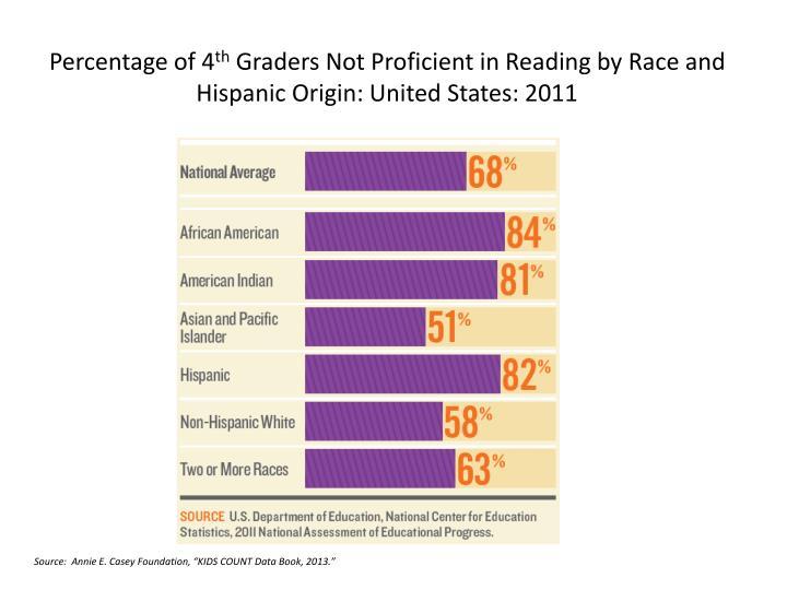 Percentage of 4