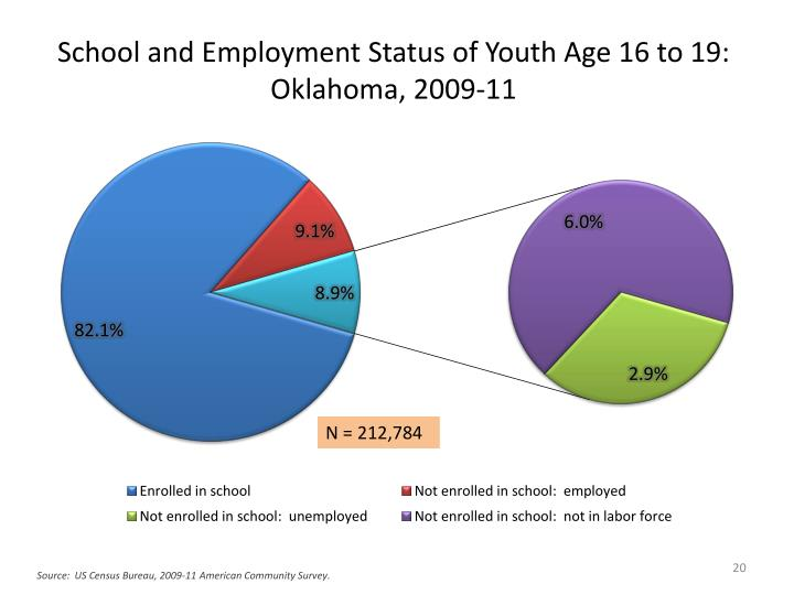 School and Employment Status of Youth Age 16 to 19:  Oklahoma, 2009-11