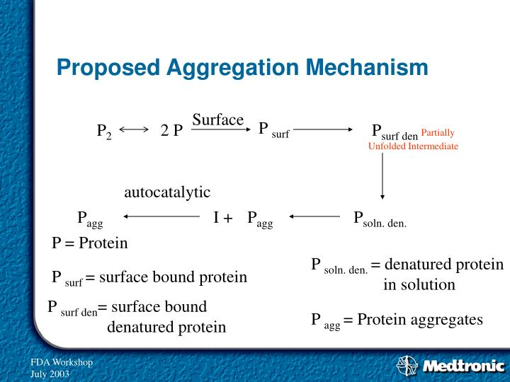 Proposed Aggregation Mechanism