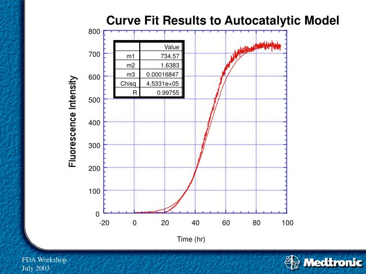 Curve Fit Results to Autocatalytic Model