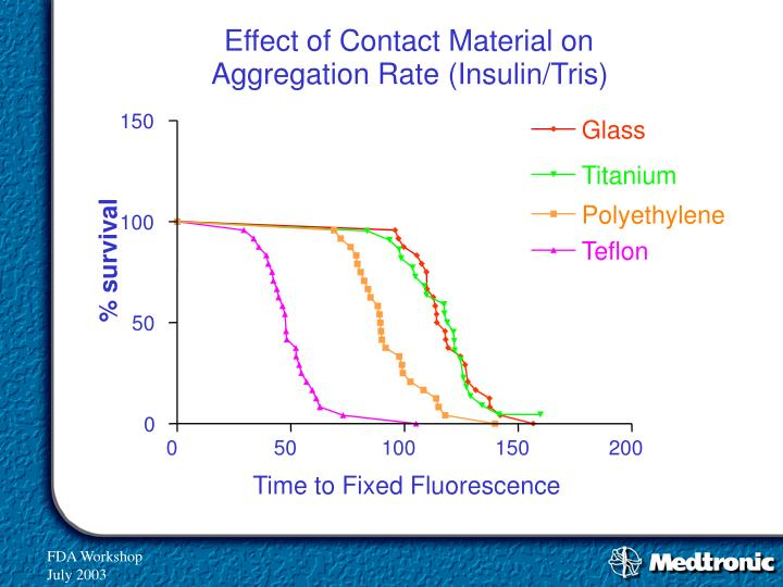 Effect of Contact Material on