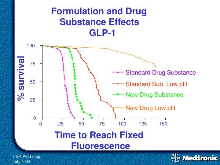 Formulation and Drug