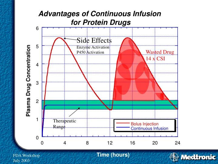 Advantages of Continuous Infusion