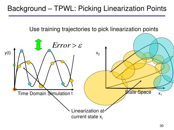 Background – TPWL: Picking Linearization Points