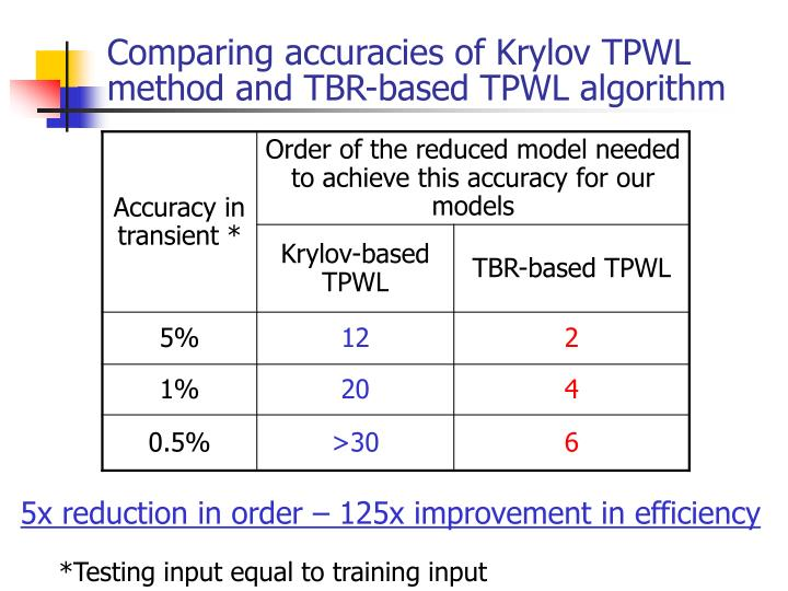 Comparing accuracies of Krylov TPWL method and TBR-based TPWL algorithm
