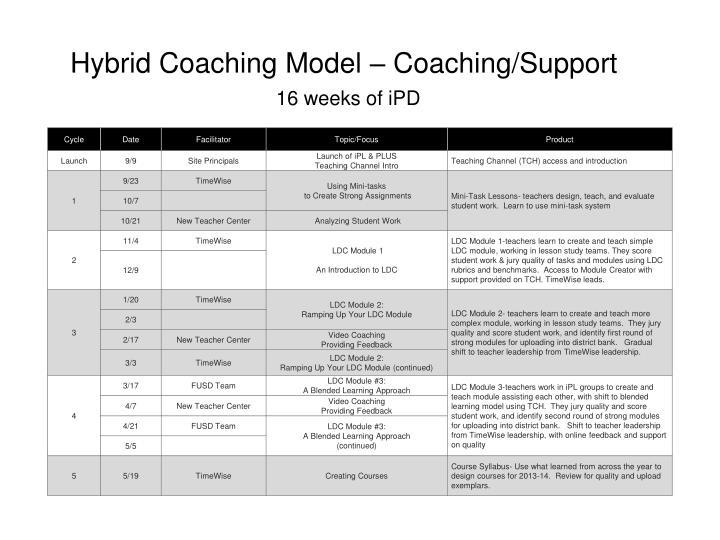 Hybrid Coaching Model – Coaching/Support