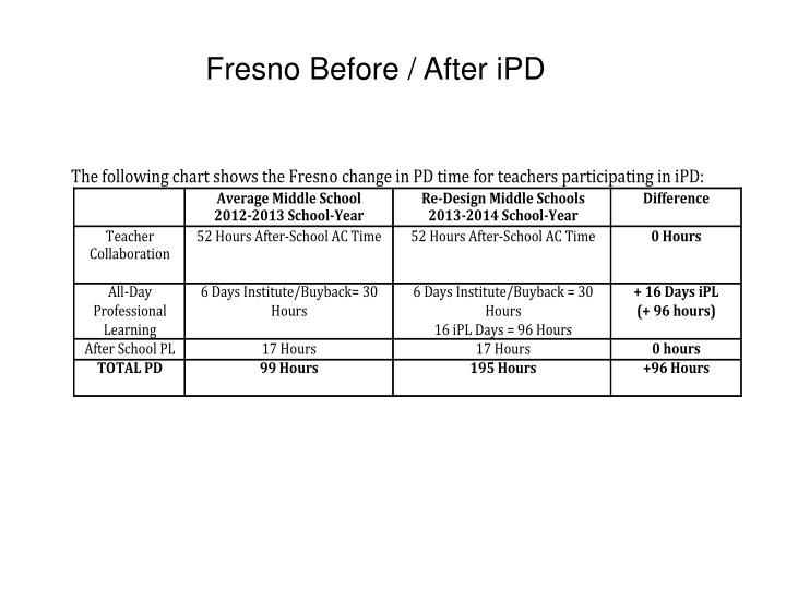 Fresno Before / After