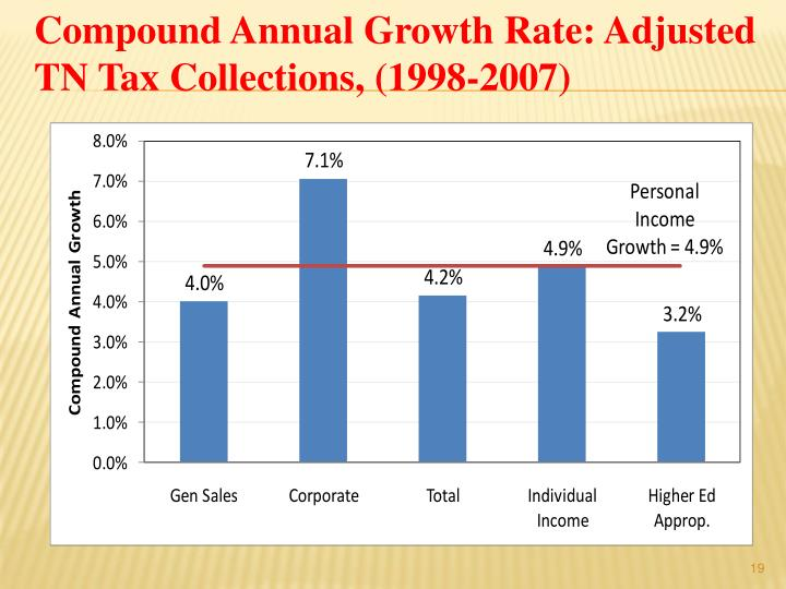 Compound Annual Growth Rate: Adjusted TN Tax Collections, (1998-2007)