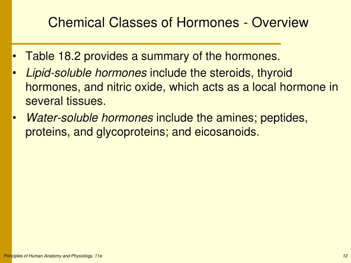 Chemical Classes of Hormones - Overview