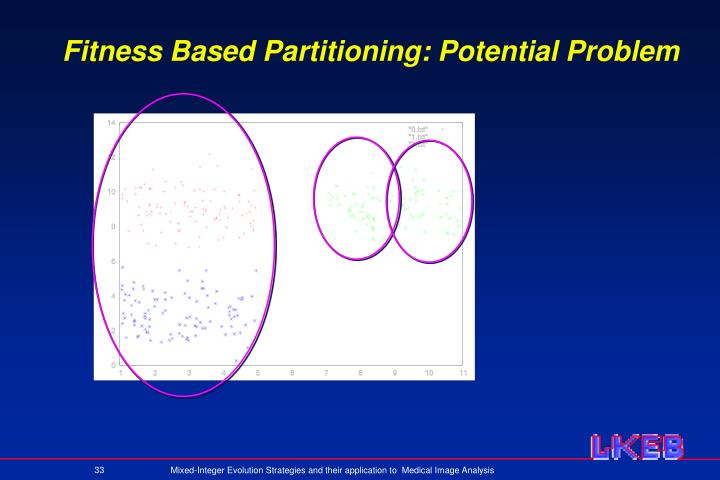 Fitness Based Partitioning: Potential Problem