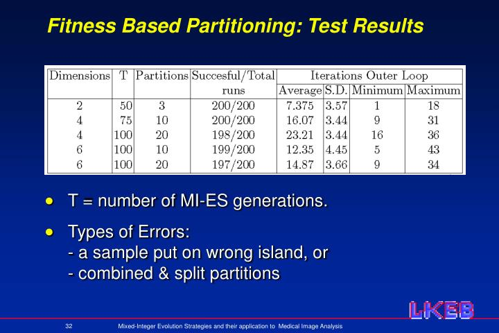 Fitness Based Partitioning: Test Results