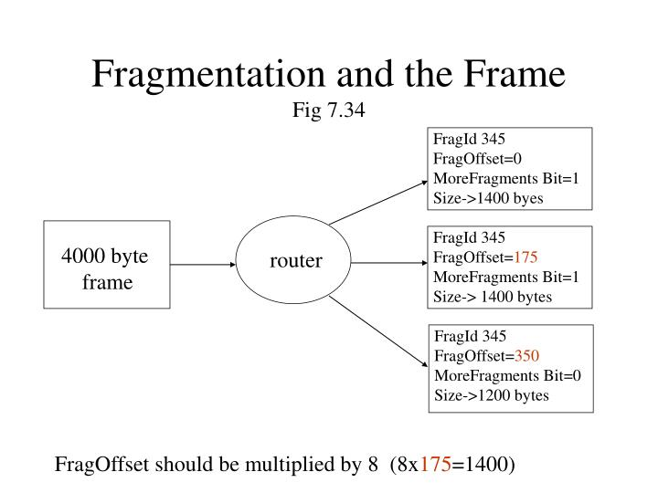 Fragmentation and the Frame
