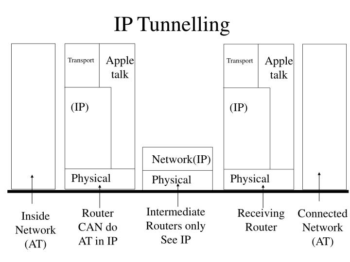 IP Tunnelling