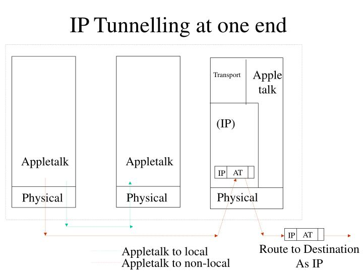 IP Tunnelling at one end