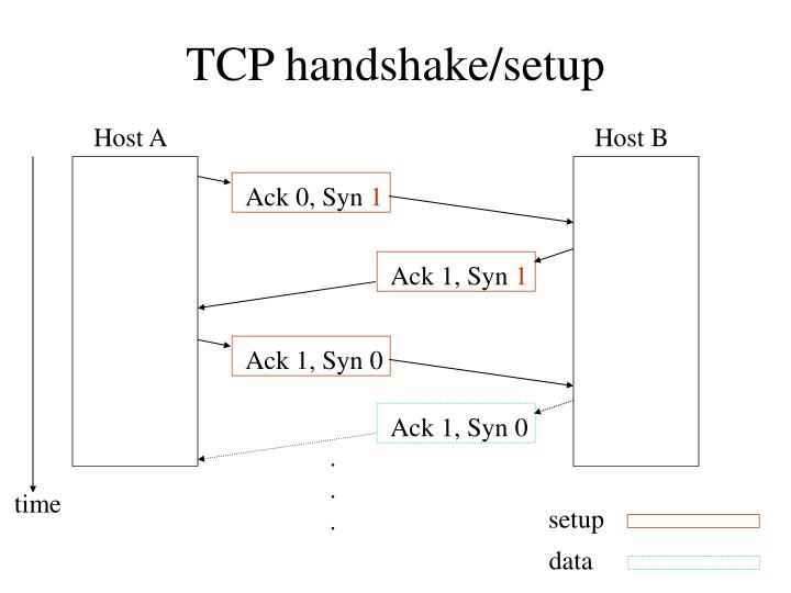 TCP handshake/setup