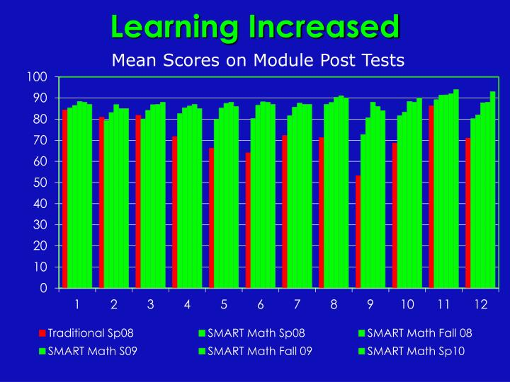 Learning Increased