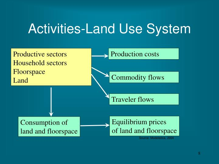 Activities-Land Use System