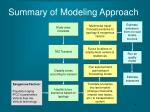 summary of modeling approach