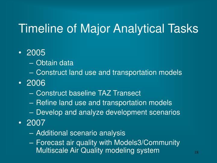 Timeline of Major Analytical Tasks