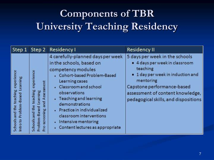 Components of TBR