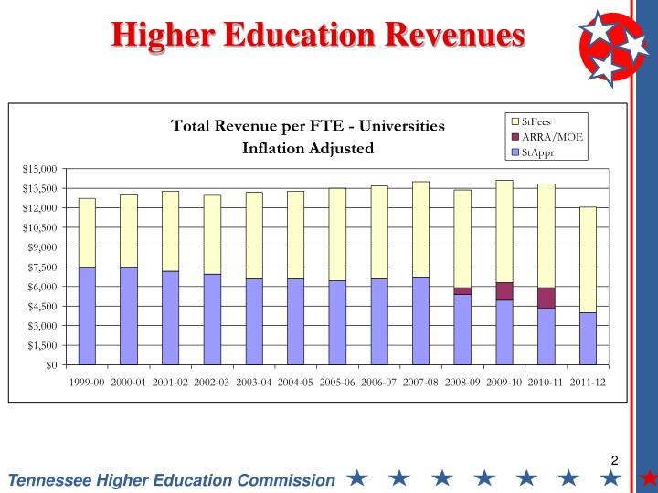 Higher Education Revenues