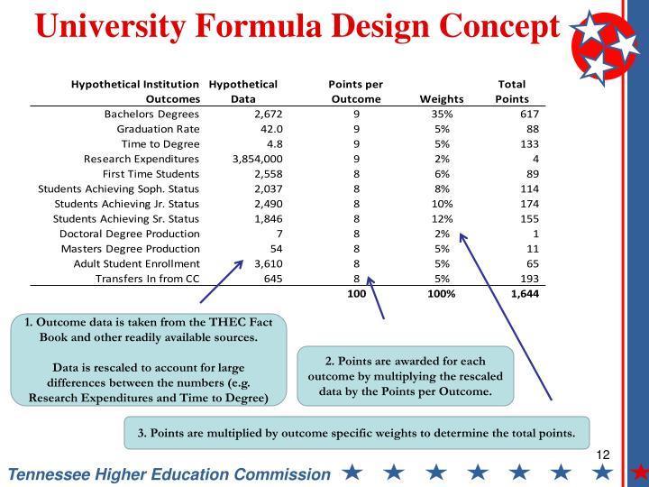 University Formula Design Concept