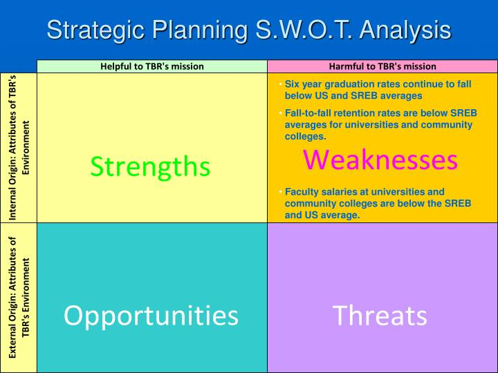 Strategic Planning S.W.O.T. Analysis