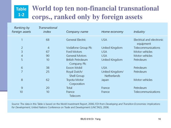 World top ten non-financial transnational corps., ranked only by foreign assets