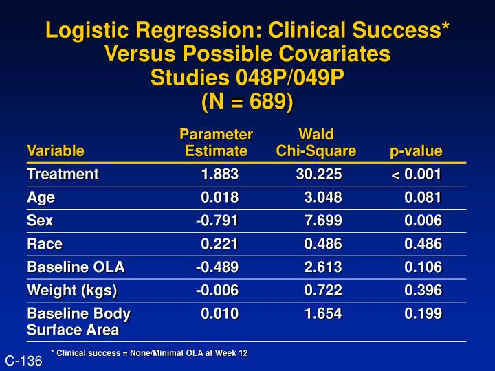 Logistic Regression: Clinical Success* Versus Possible Covariates