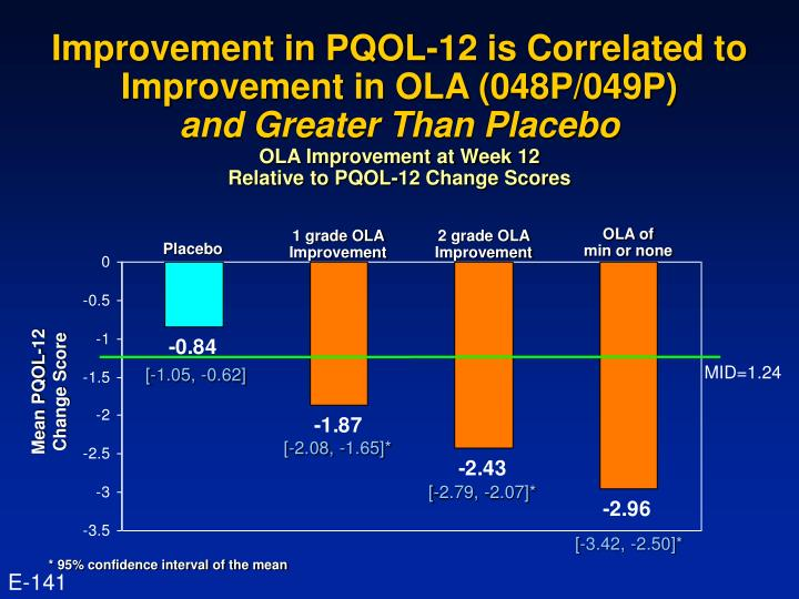 Improvement in PQOL-12 is Correlated to Improvement in OLA (048P/049P)