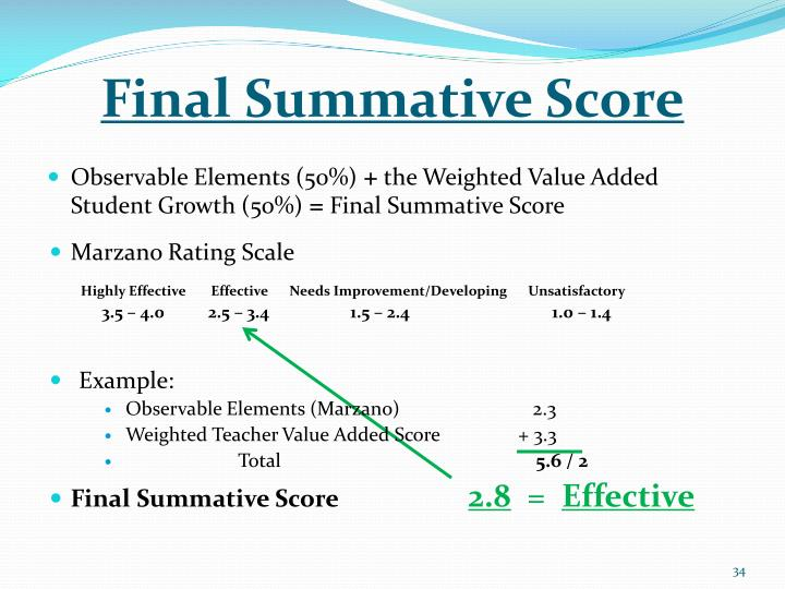 Final Summative Score