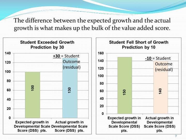 The difference between the expected growth and the actual growth is what makes up the bulk of the value added score.