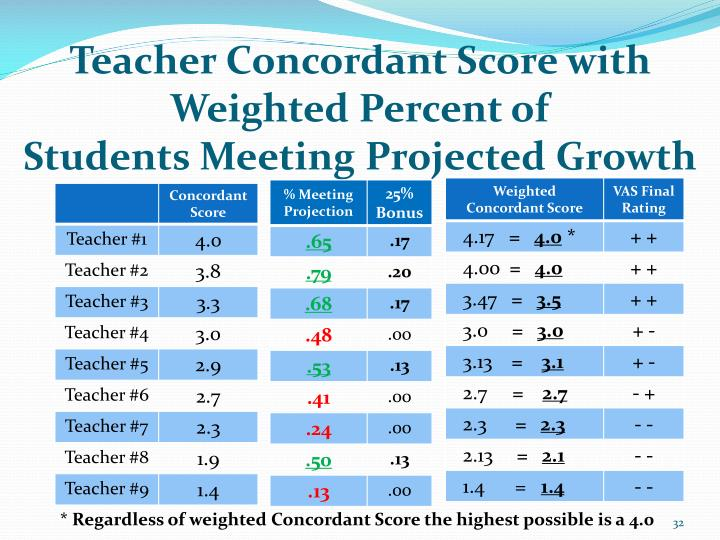 Teacher Concordant Score with Weighted Percent of