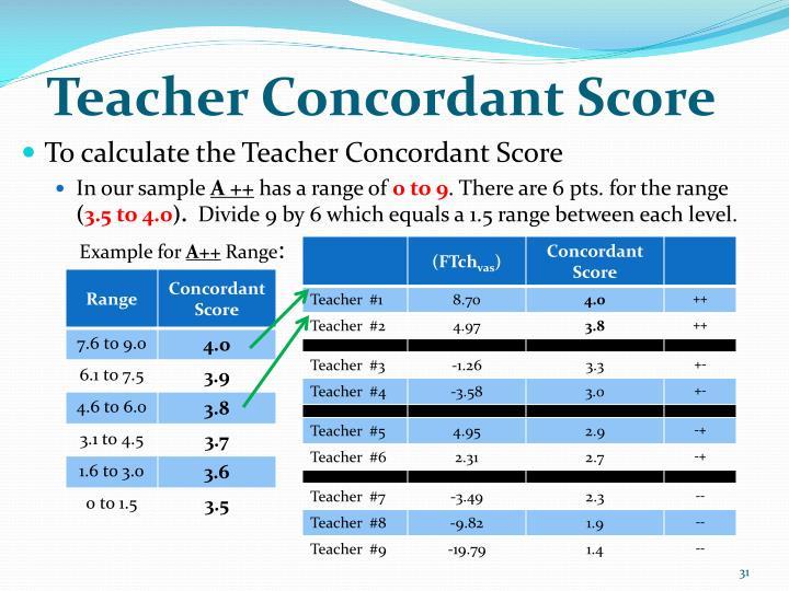 Teacher Concordant Score
