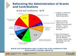 reforming the administration of grants and contributions
