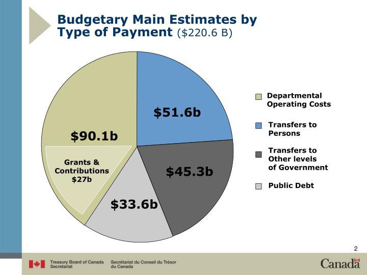 Budgetary Main Estimates by