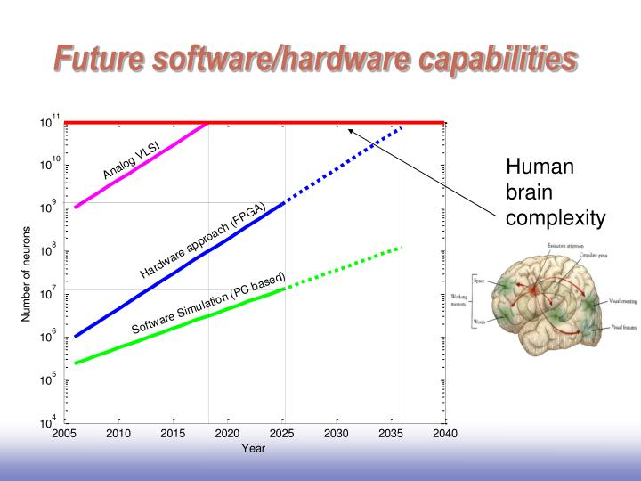 Future software/hardware capabilities