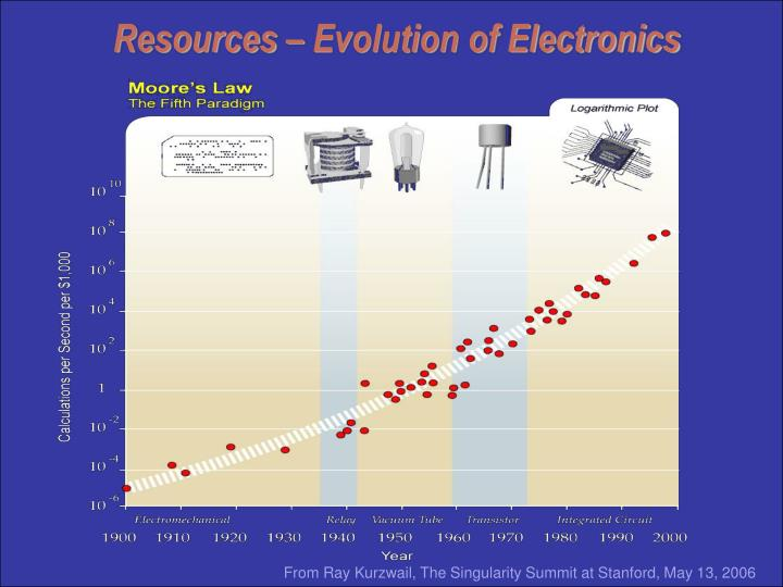 Resources – Evolution of Electronics