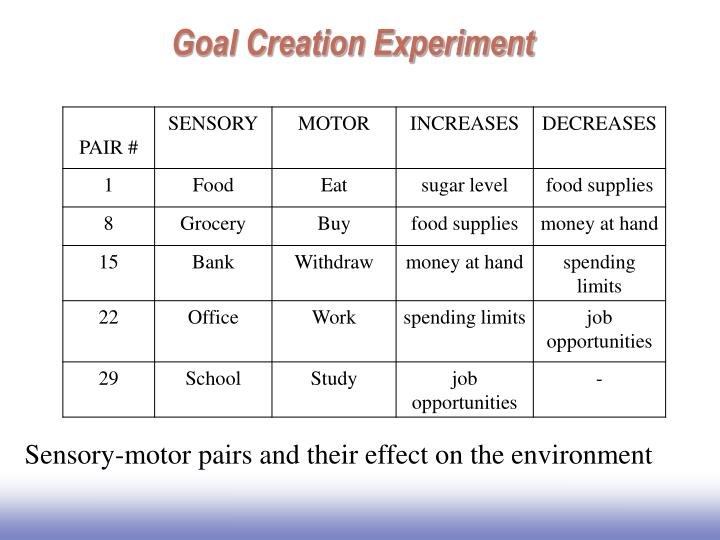 Goal Creation Experiment