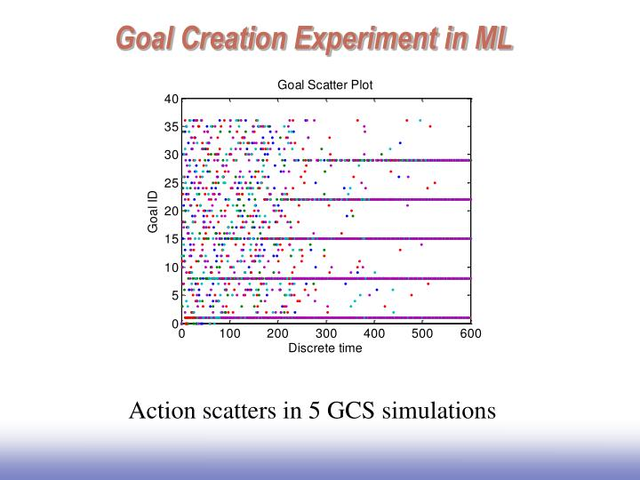 Goal Creation Experiment in ML