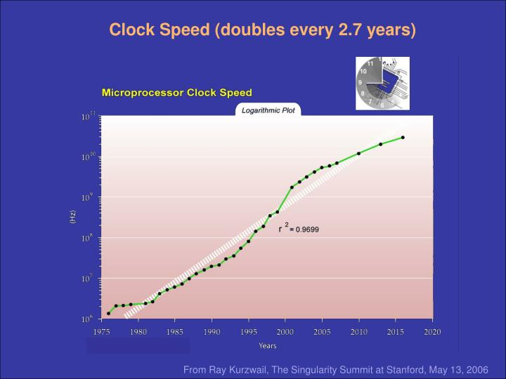 Clock Speed (doubles every 2.7 years)