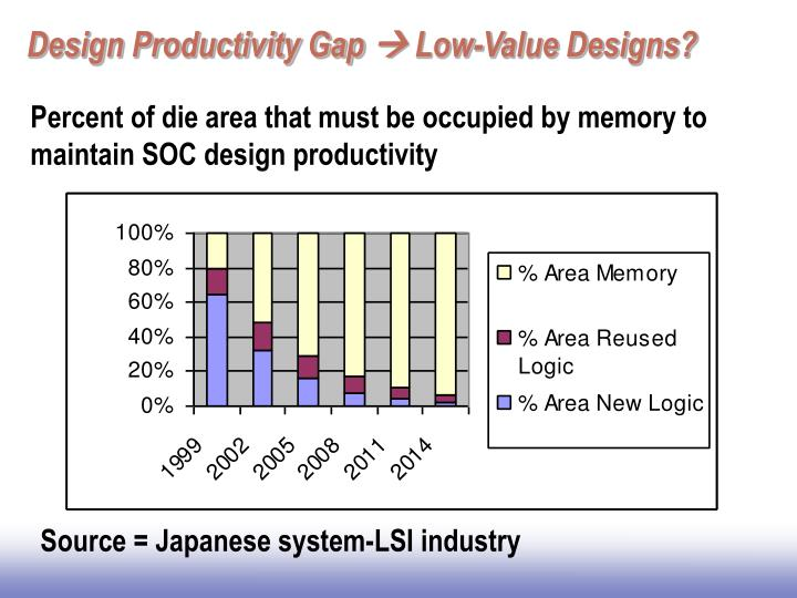 Design Productivity Gap